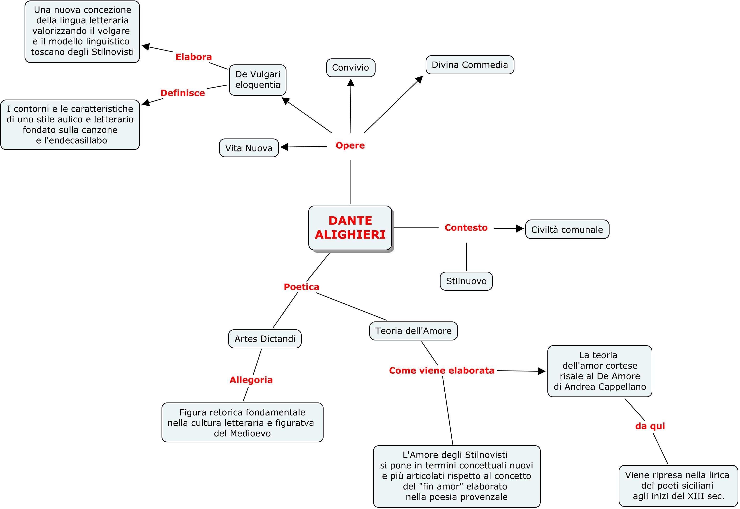 Mappe tematiche e mappe concettuali didattica della - Testo gemelli diversi vai ...